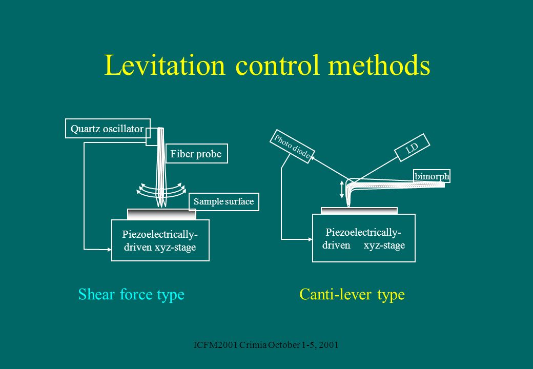 ICFM2001 Crimia October 1-5, 2001 Levitation control methods Sample surface Fiber probe Quartz oscillator Piezoelectrically- driven xyz-stage Piezoele