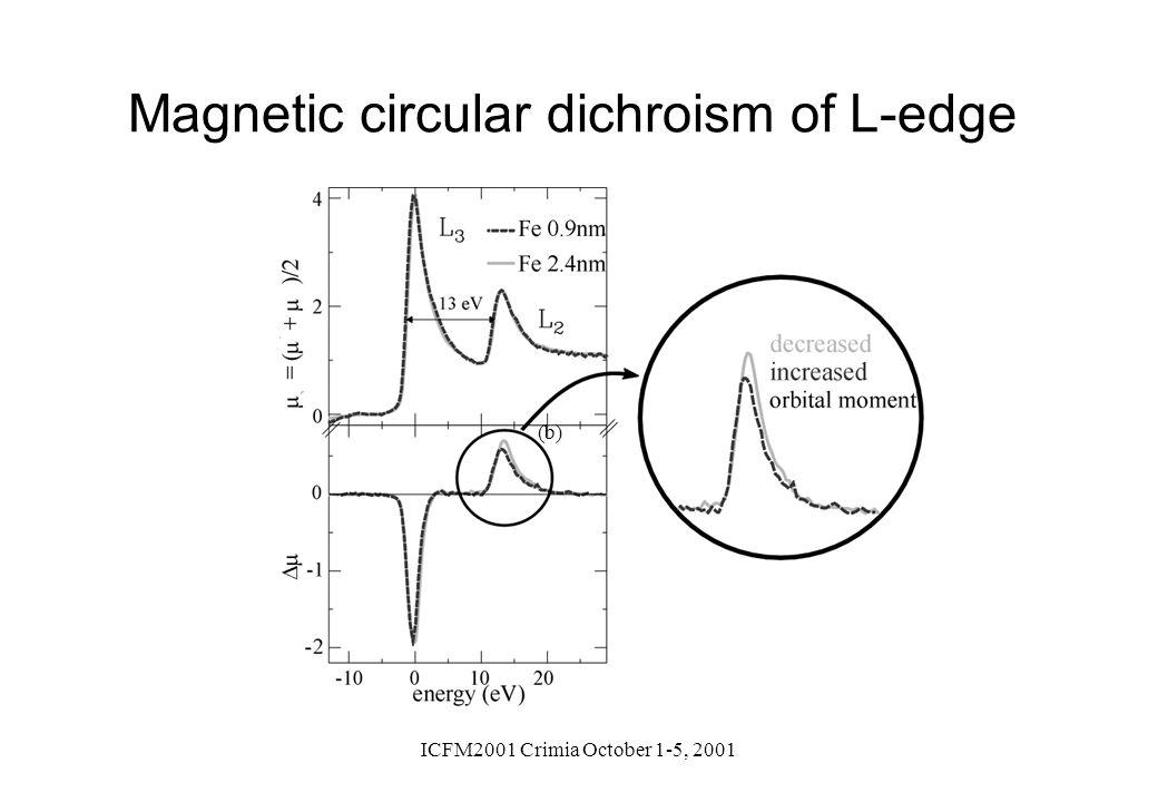 ICFM2001 Crimia October 1-5, 2001 (b) Magnetic circular dichroism of L-edge