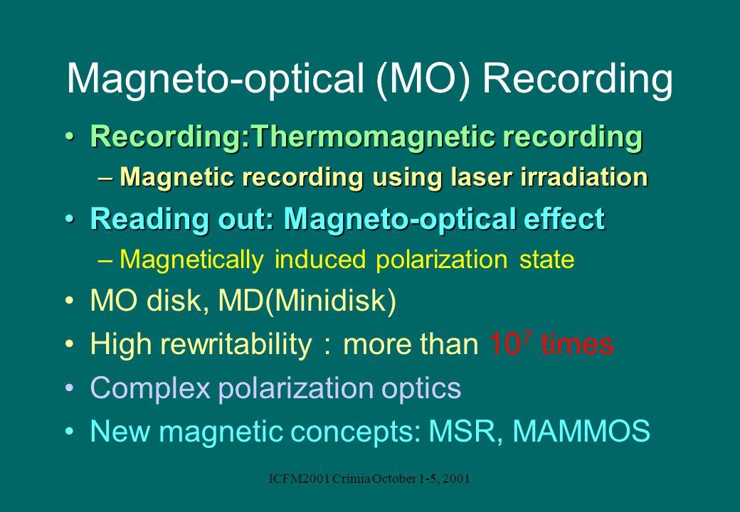 ICFM2001 Crimia October 1-5, 2001 Magneto-optical (MO) Recording Recording:Thermomagnetic recordingRecording:Thermomagnetic recording –Magnetic record