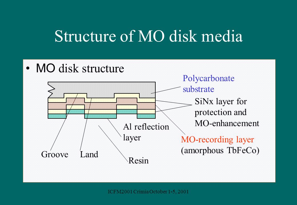 ICFM2001 Crimia October 1-5, 2001 Structure of MO disk media MO disk structure Polycarbonate substrate SiNx layer for protection and MO-enhancement MO