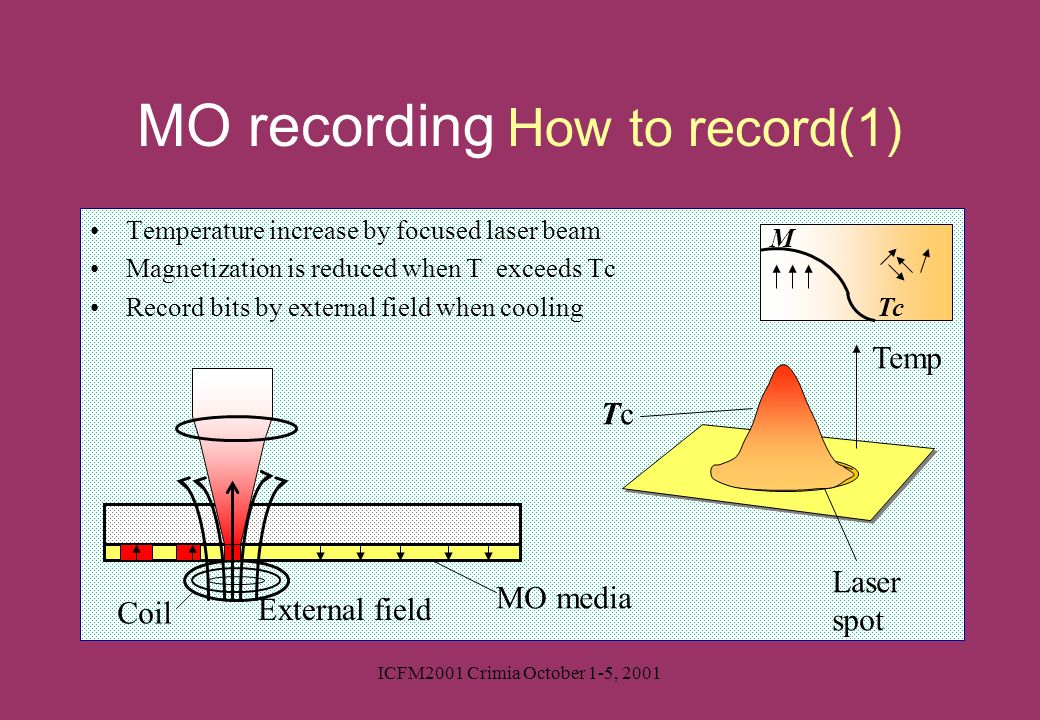 ICFM2001 Crimia October 1-5, 2001 Temperature increase by focused laser beam Magnetization is reduced when T exceeds Tc Record bits by external field