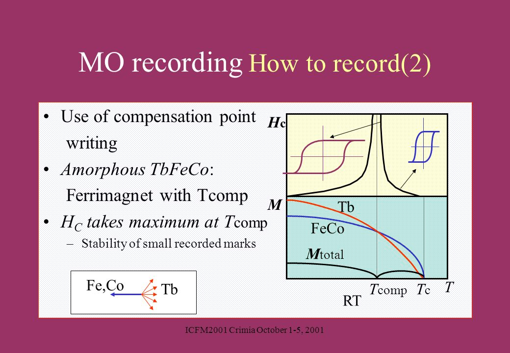 ICFM2001 Crimia October 1-5, 2001 Use of compensation point writing Amorphous TbFeCo: Ferrimagnet with Tcomp H C takes maximum at T comp –Stability of