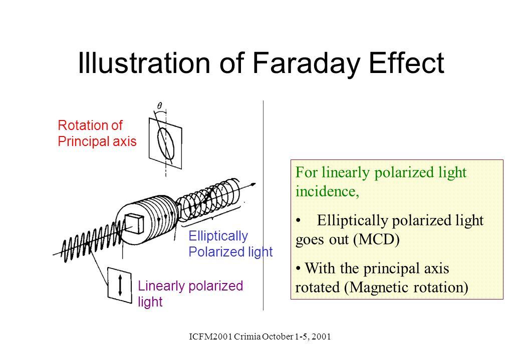 ICFM2001 Crimia October 1-5, 2001 Illustration of Faraday Effect For linearly polarized light incidence, Elliptically polarized light goes out (MCD) W