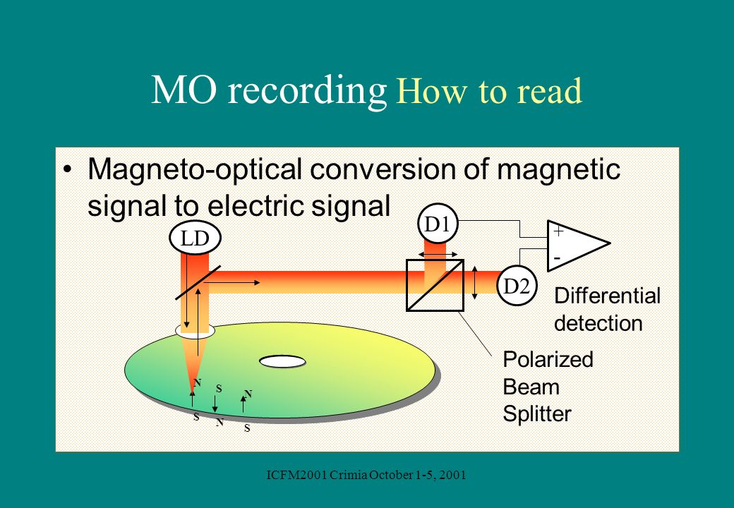 ICFM2001 Crimia October 1-5, 2001 MO recording How to read Magneto-optical conversion of magnetic signal to electric signal D1 D2 +-+- LD Polarized Be