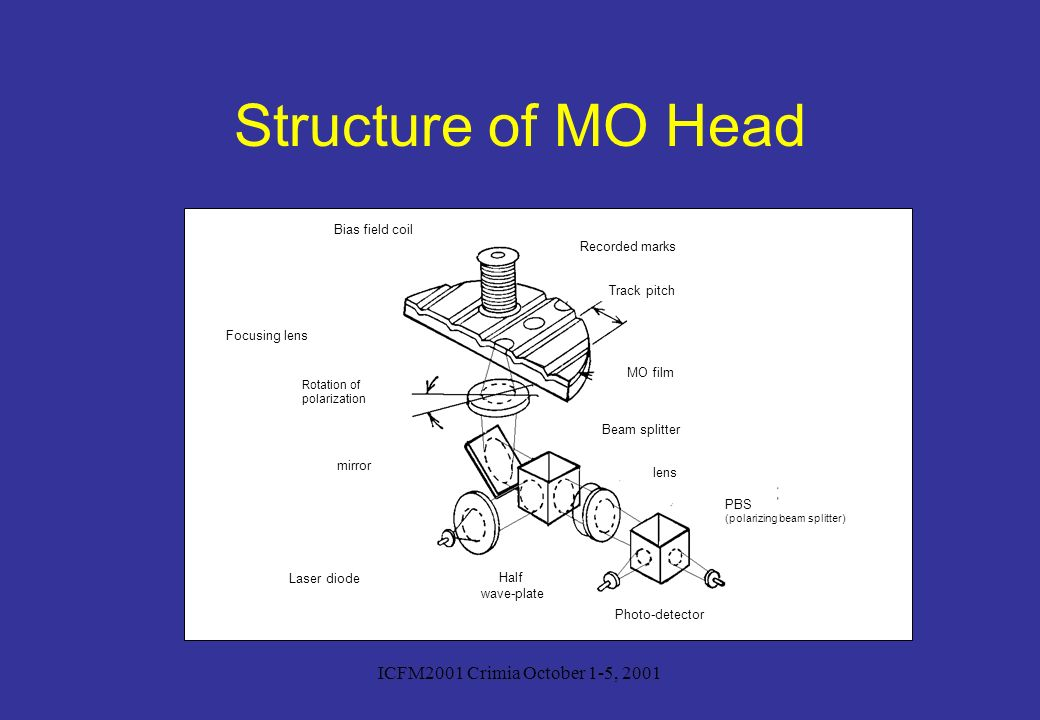 ICFM2001 Crimia October 1-5, 2001 Structure of MO Head Laser diode Photo-detector Focusing lens Half wave-plate lens Beam splitter PBS (polarizing bea