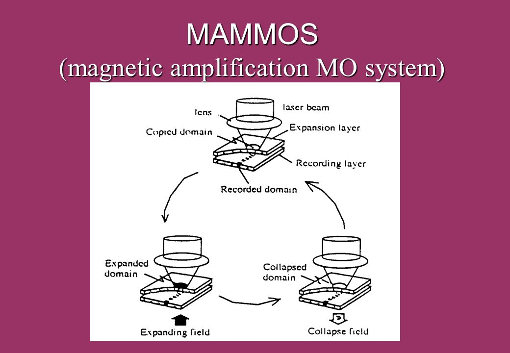 ICFM2001 Crimia October 1-5, 2001 MAMMOS (magnetic amplification MO system)