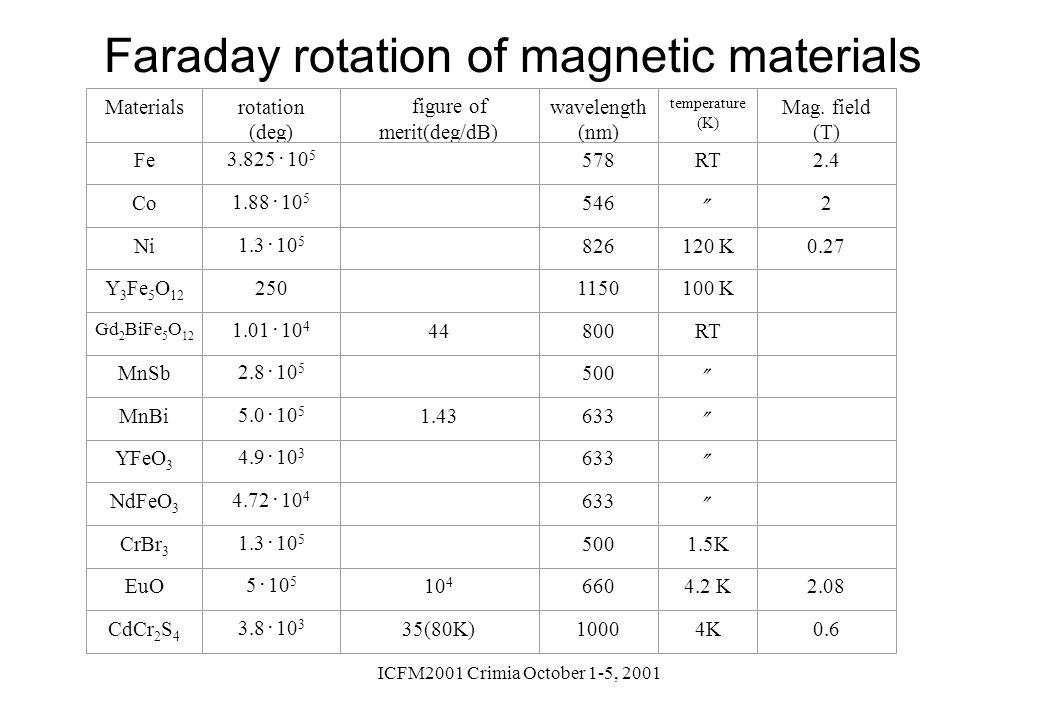 ICFM2001 Crimia October 1-5, 2001 Faraday rotation of magnetic materials Materialsrotation (deg) figure of merit(deg/dB) wavelength (nm) temperature (