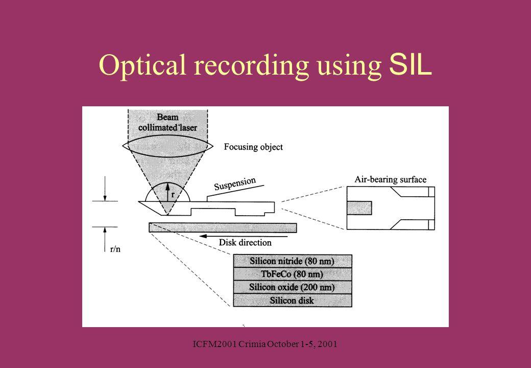 ICFM2001 Crimia October 1-5, 2001 Optical recording using SIL