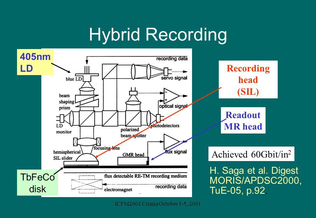 ICFM2001 Crimia October 1-5, 2001 Hybrid Recording H. Saga et al. Digest MORIS/APDSC2000, TuE-05, p.92. 405nm LD TbFeCo disk Readout MR head Recording