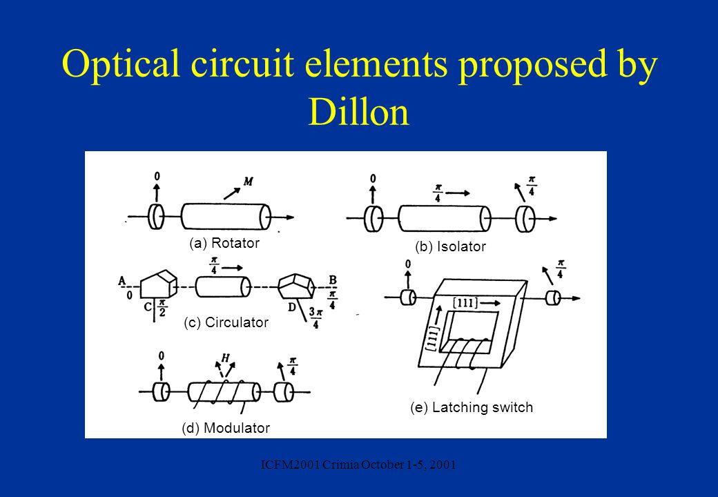 ICFM2001 Crimia October 1-5, 2001 Optical circuit elements proposed by Dillon (a) Rotator (b) Isolator (c) Circulator (d) Modulator (e) Latching switc
