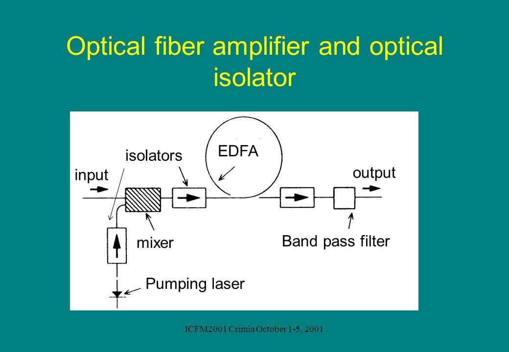 ICFM2001 Crimia October 1-5, 2001 Optical fiber amplifier and optical isolator EDFA isolators mixer Pumping laser Band pass filter output input