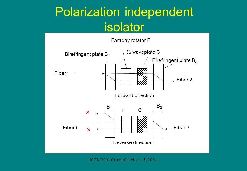 ICFM2001 Crimia October 1-5, 2001 Polarization independent isolator Fiber 2 Fiber 1 Forward direction Reverse direction ½ waveplate C Birefringent pla