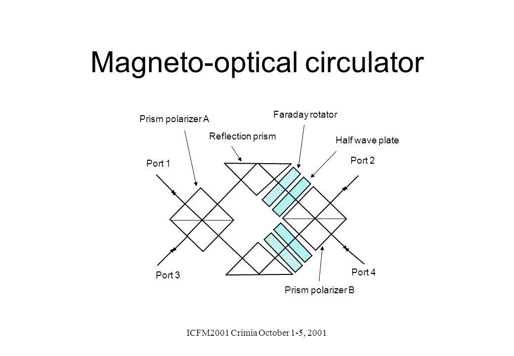 ICFM2001 Crimia October 1-5, 2001 Magneto-optical circulator Prism polarizer A Faraday rotator Prism polarizer B Half wave plate Port 1 Port 3 Port 2