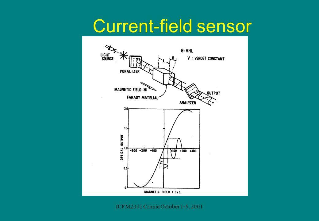 ICFM2001 Crimia October 1-5, 2001 Current-field sensor