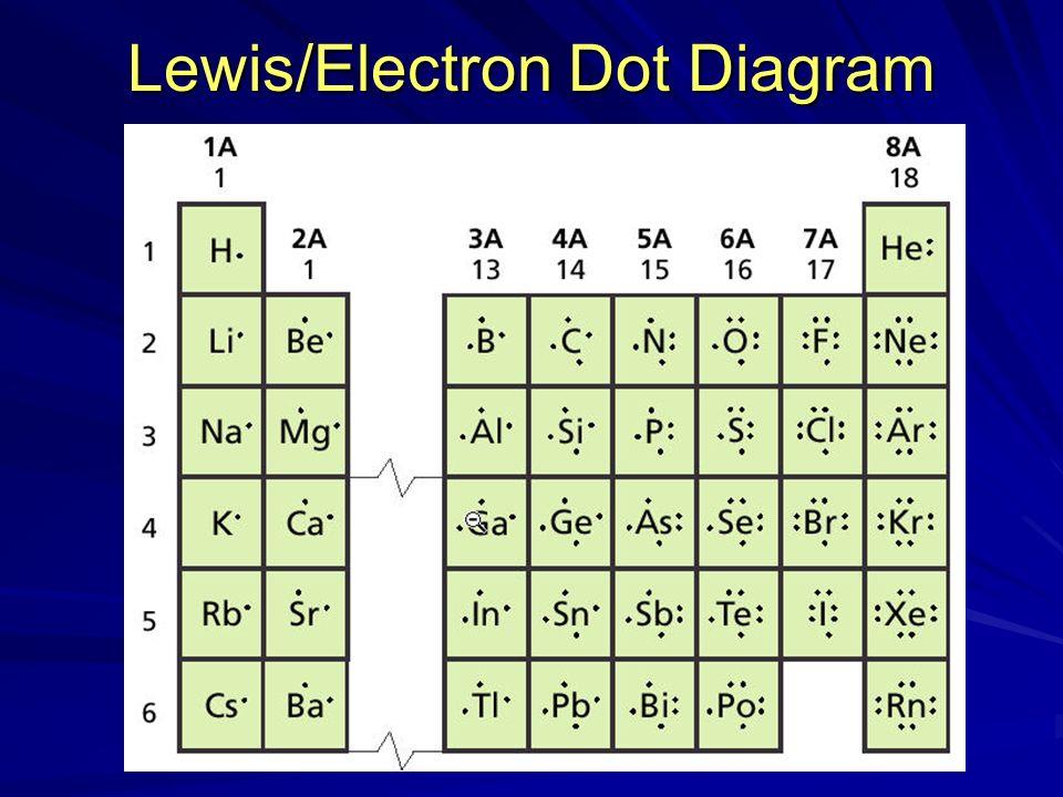 Lewis/Electron Dot Diagram