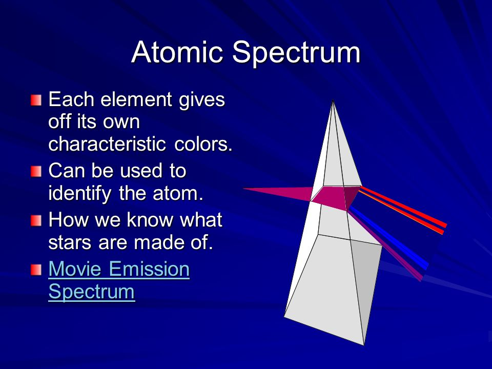 Atomic Spectrum Each element gives off its own characteristic colors. Can be used to identify the atom. How we know what stars are made of. Movie Emis