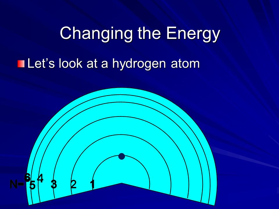 Changing the Energy Lets look at a hydrogen atom