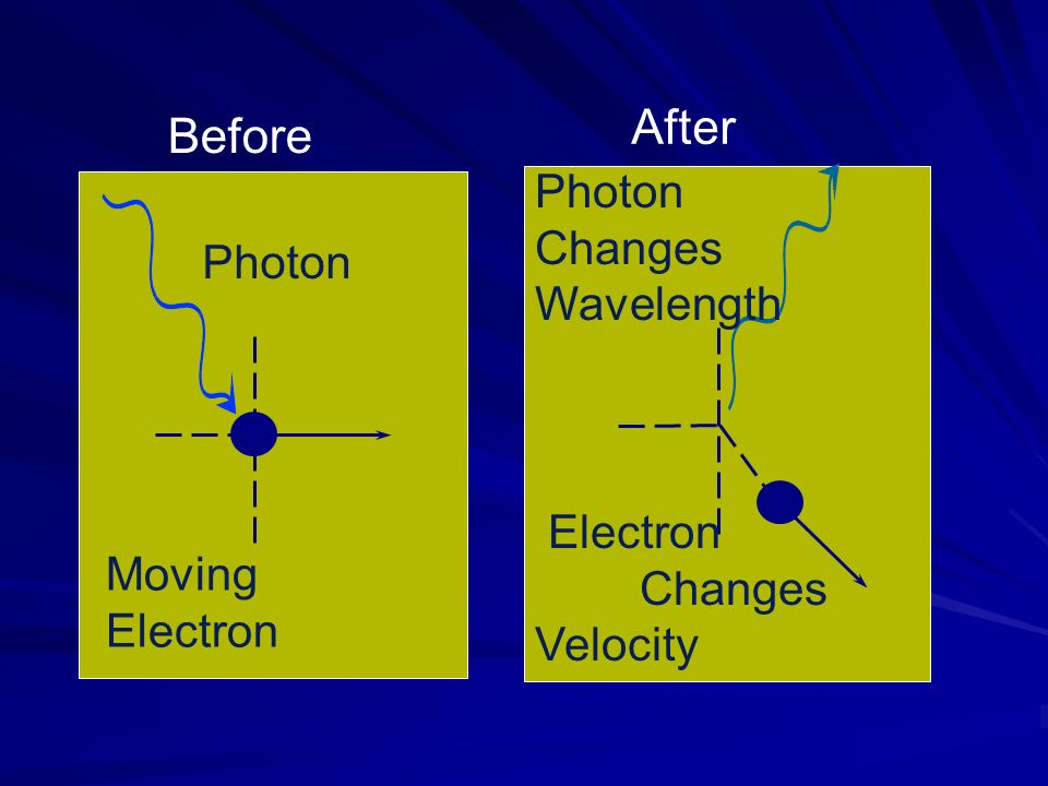 Moving Electron Photon Before Electron Changes Velocity Photon Changes Wavelength After