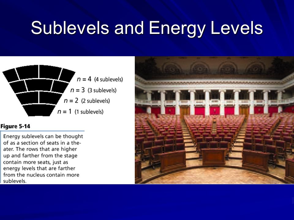 Sublevels and Energy Levels