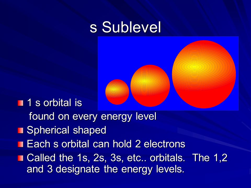 1 s orbital is found on every energy level found on every energy level Spherical shaped Each s orbital can hold 2 electrons Called the 1s, 2s, 3s, etc