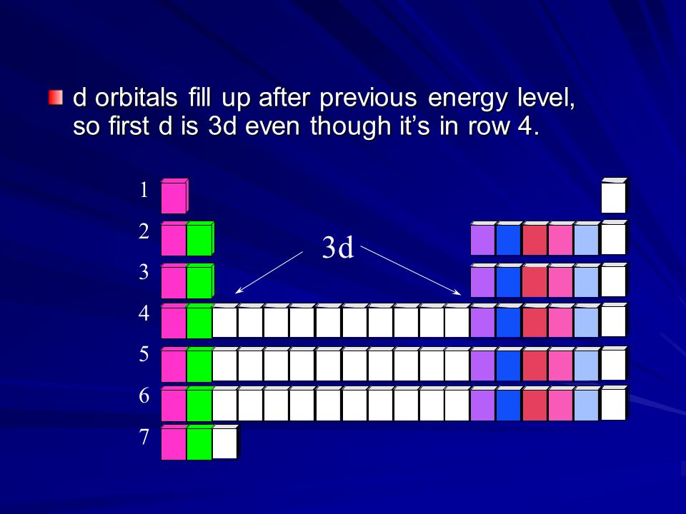d orbitals fill up after previous energy level, so first d is 3d even though its in row 4. 12345671234567 3d