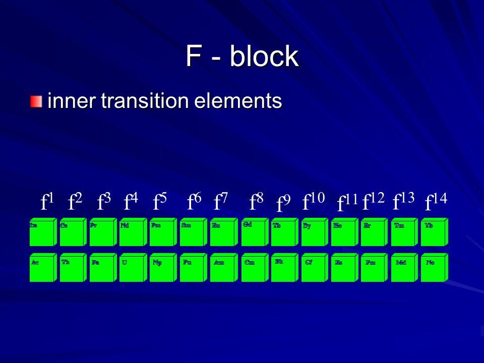 F - block inner transition elements