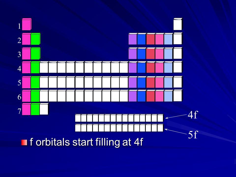 f orbitals start filling at 4f 12345671234567 4f 5f