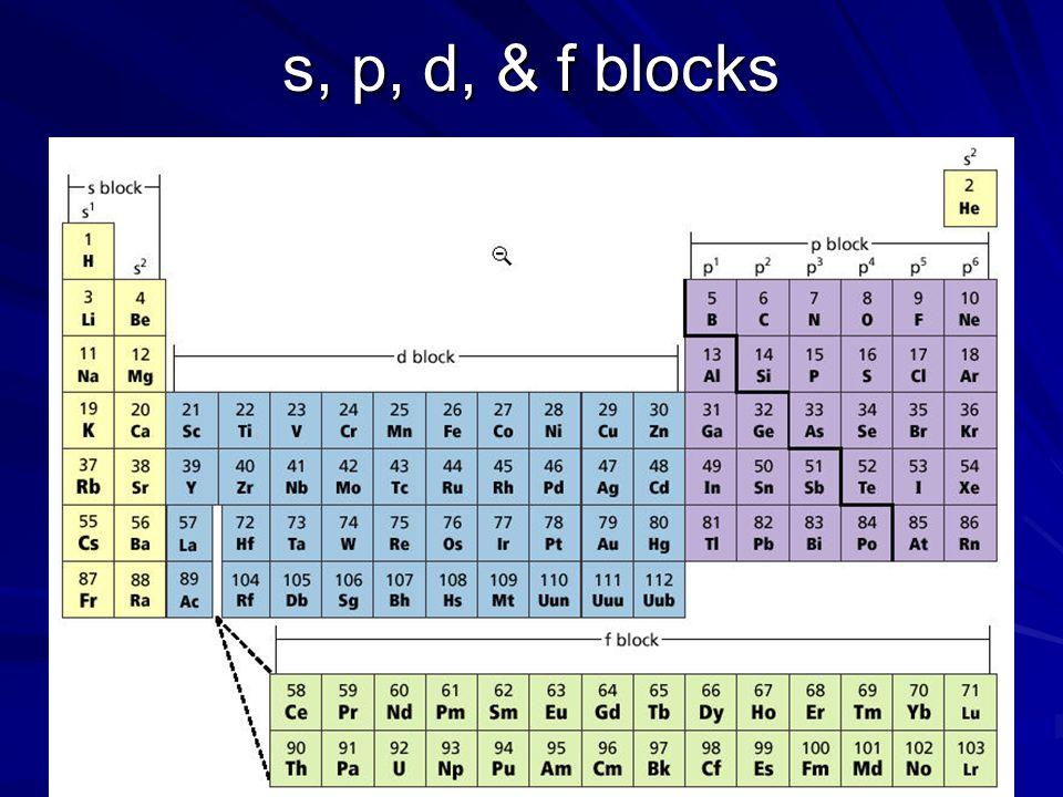 s, p, d, & f blocks