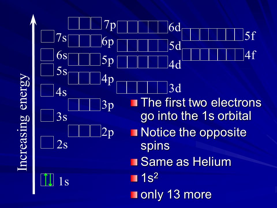 The first two electrons go into the 1s orbital Notice the opposite spins Same as Helium 1s 2 only 13 more Increasing energy 1s 2s 3s 4s 5s 6s 7s 2p 3p