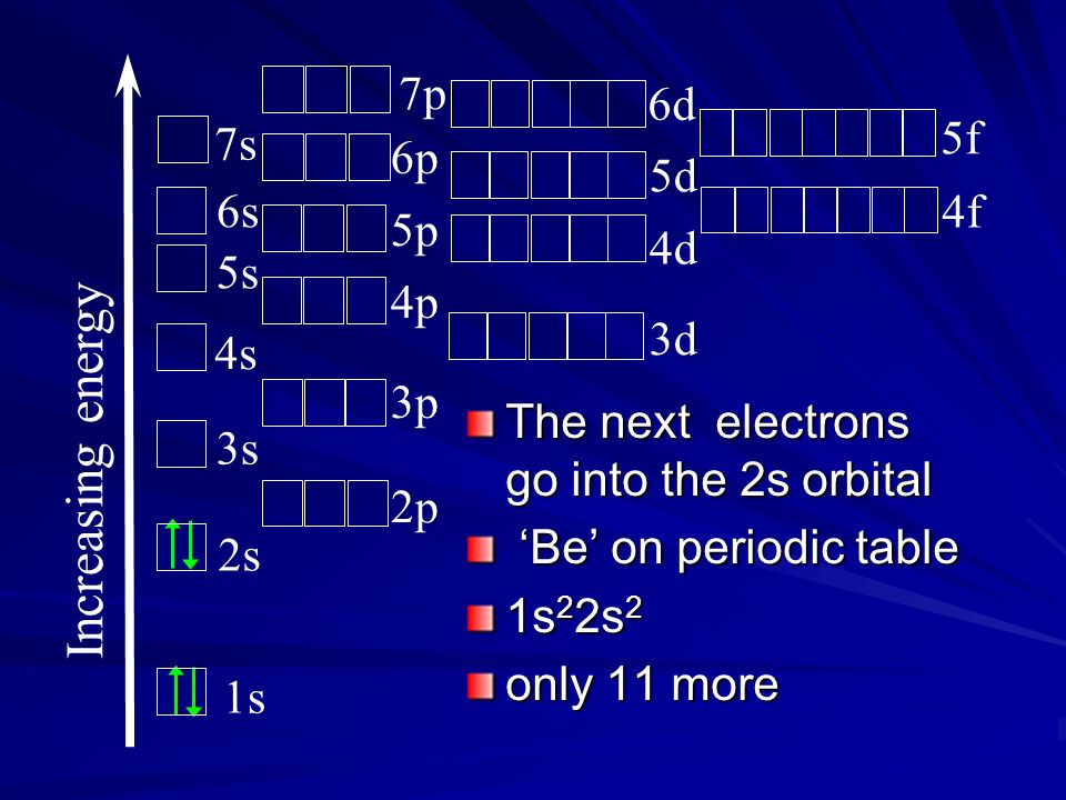 The next electrons go into the 2s orbital Be on periodic table Be on periodic table 1s 2 2s 2 only 11 more Increasing energy 1s 2s 3s 4s 5s 6s 7s 2p 3