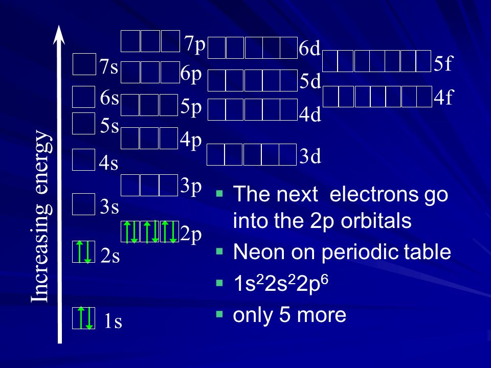 The next electrons go into the 2p orbitals Neon on periodic table 1s 2 2s 2 2p 6 only 5 more Increasing energy 1s 2s 3s 4s 5s 6s 7s 2p 3p 4p 5p 6p 3d