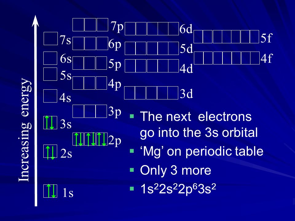 The next electrons go into the 3s orbital Mg on periodic table Only 3 more 1s 2 2s 2 2p 6 3s 2 Increasing energy 1s 2s 3s 4s 5s 6s 7s 2p 3p 4p 5p 6p 3