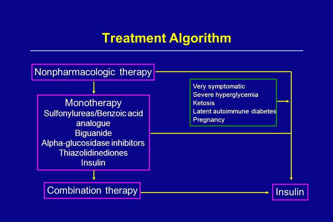 Treatment Algorithm Nonpharmacologic therapy Monotherapy Sulfonylureas/Benzoic acid analogue Biguanide Alpha-glucosidase inhibitors Thiazolidinediones