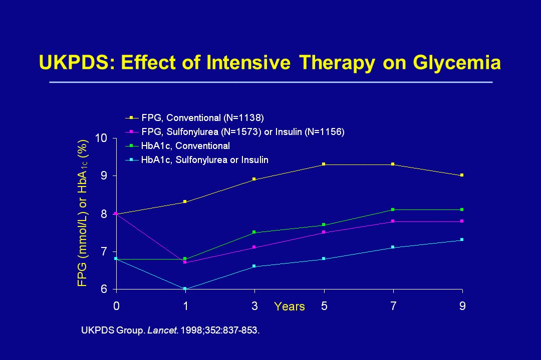 UKPDS: Effect of Intensive Therapy on Glycemia UKPDS Group. Lancet. 1998;352:837-853.