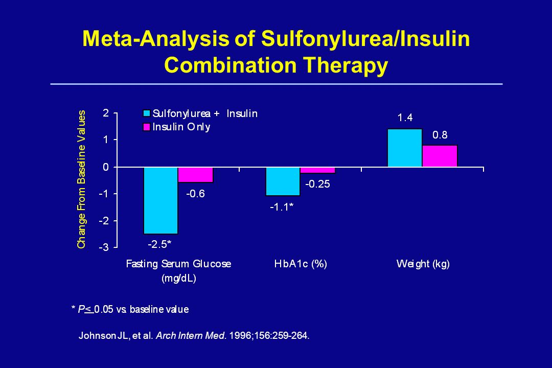 Meta-Analysis of Sulfonylurea/Insulin Combination Therapy Johnson JL, et al. Arch Intern Med. 1996;156:259-264.