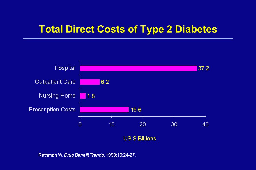 Total Direct Costs of Type 2 Diabetes Rathman W. Drug Benefit Trends. 1998;10:24-27.