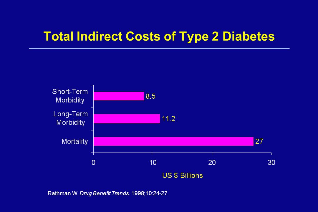 Total Indirect Costs of Type 2 Diabetes Rathman W. Drug Benefit Trends. 1998;10:24-27.