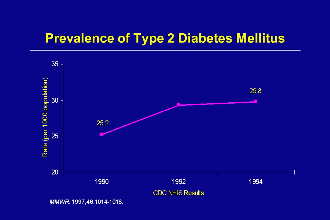 Prevalence of Type 2 Diabetes Mellitus MMWR. 1997;46:1014-1018.