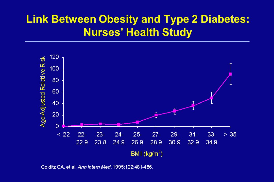 Link Between Obesity and Type 2 Diabetes: Nurses Health Study Colditz GA, et al. Ann Intern Med. 1995;122:481-486.