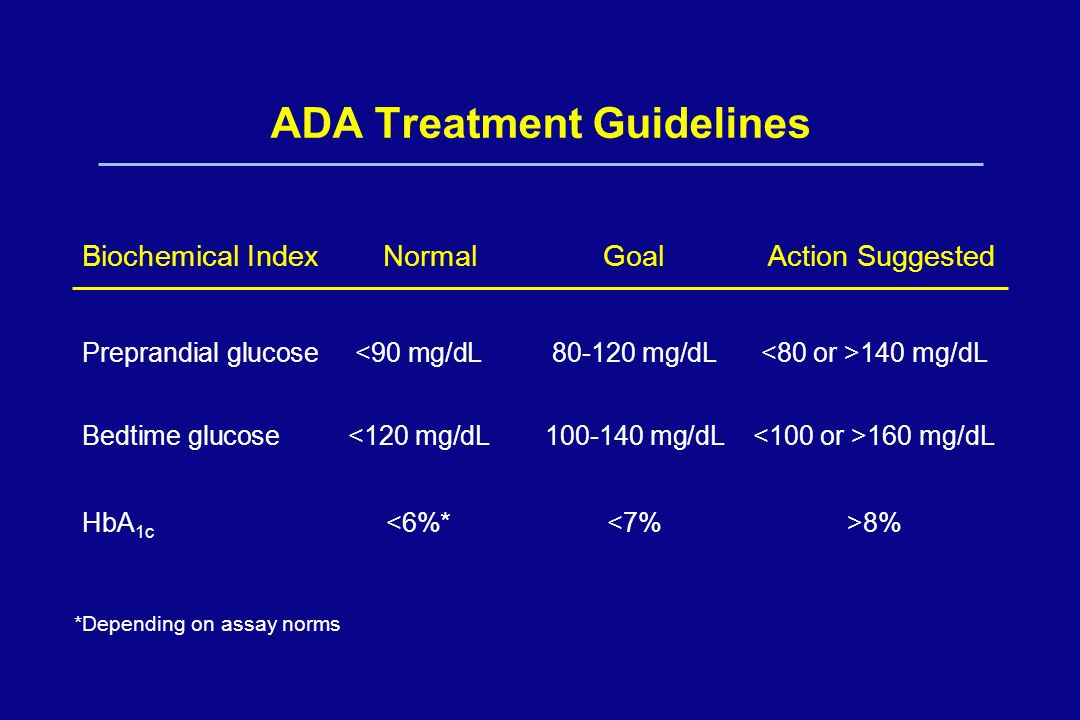 ADA Treatment Guidelines Biochemical Index NormalGoal Action Suggested Preprandial glucose 140 mg/dL Bedtime glucose 160 mg/dL HbA 1c 8% *Depending on