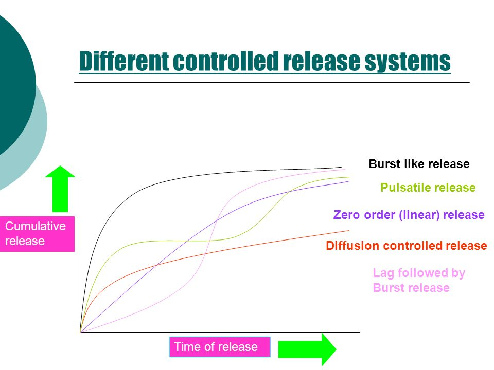 Different controlled release systems Time of release Cumulative release Burst like release Pulsatile release Diffusion controlled release Zero order (