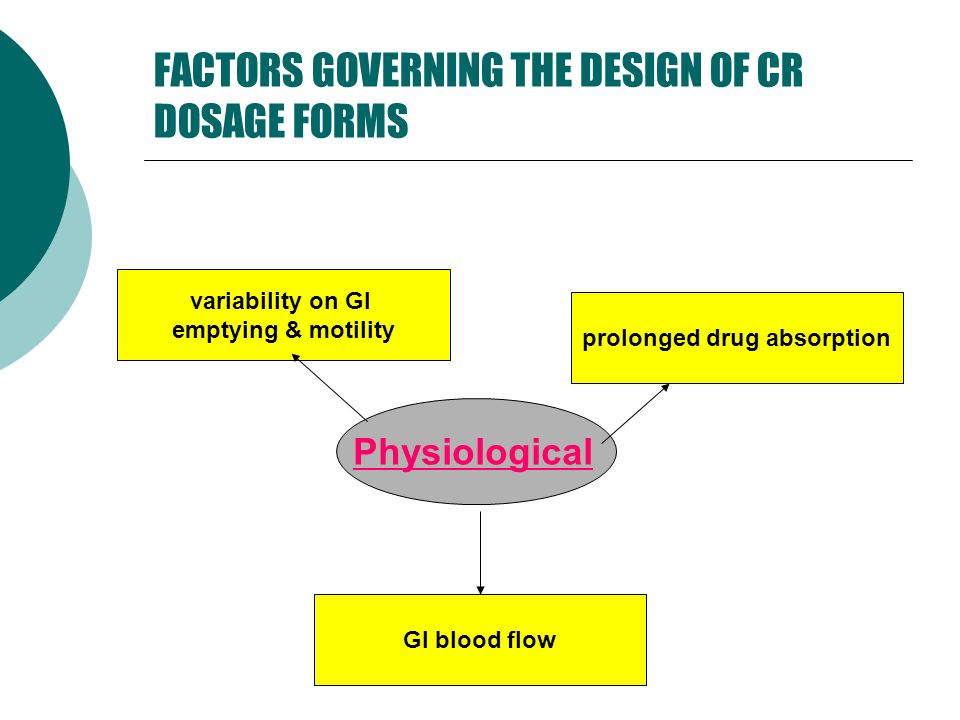 FACTORS GOVERNING THE DESIGN OF CR DOSAGE FORMS Physiological prolonged drug absorption GI blood flow variability on GI emptying & motility