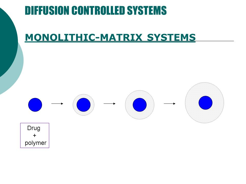 DIFFUSION CONTROLLED SYSTEMS MONOLITHIC-MATRIX SYSTEMS Drug + polymer