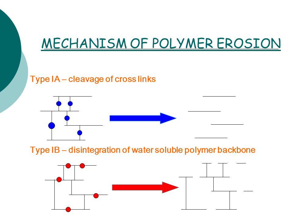 MECHANISM OF POLYMER EROSION Type IA – cleavage of cross links Type IB – disintegration of water soluble polymer backbone