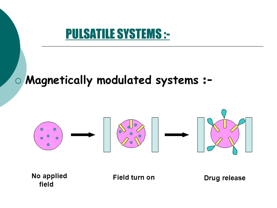 PULSATILE SYSTEMS :- Magnetically modulated systems :- No applied field Field turn on Drug release