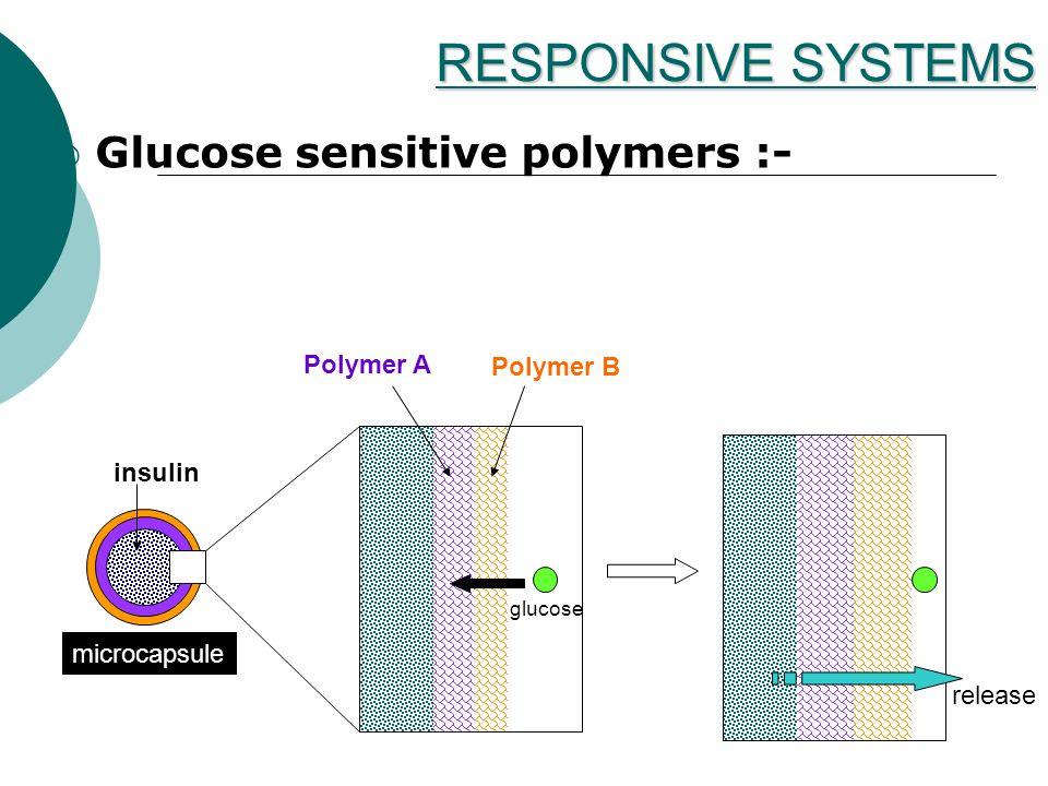 Glucose sensitive polymers :- insulin microcapsule Polymer A Polymer B release glucose RESPONSIVE SYSTEMS