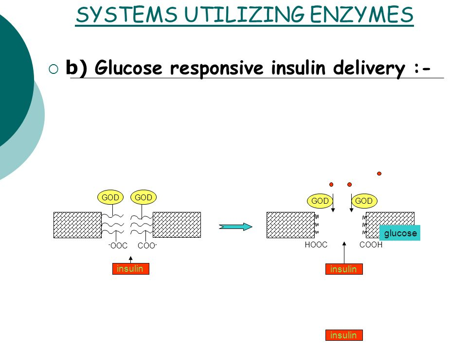 SYSTEMS UTILIZING ENZYMES b) Glucose responsive insulin delivery :- GOD HOOCCOOH insulin GOD - OOCCOO - insulin glucose insulin