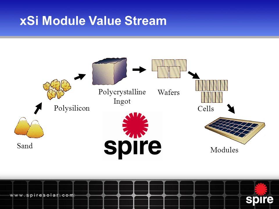 xSi Module Value Stream Sand Polysilicon Polycrystalline Ingot Wafers Cells Modules