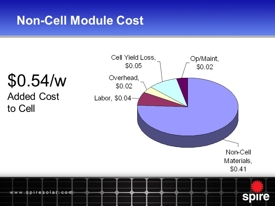 Non-Cell Module Cost $0.54/w Added Cost to Cell