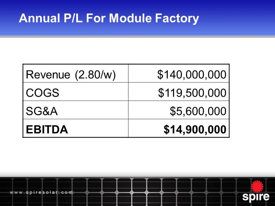 Annual P/L For Module Factory Revenue (2.80/w)$140,000,000 COGS$119,500,000 SG&A$5,600,000 EBITDA$14,900,000